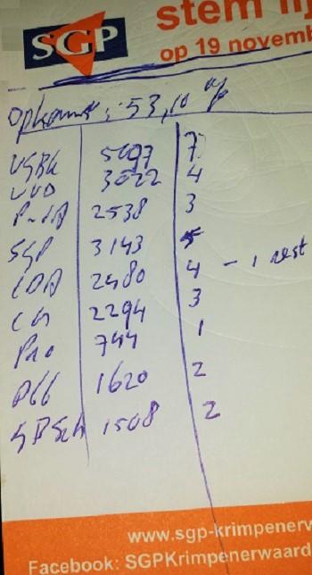 Uitslagenlijstje van de eerste gemeenteraadsverkiezingen van Krimpenerwaard.